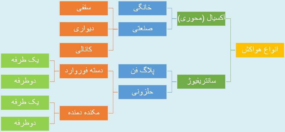 انواع هواکش اصفهان   اصفهان تابش